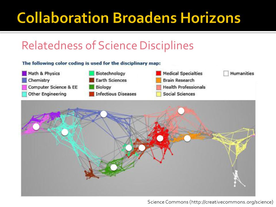 Science Commons (  Relatedness of Science Disciplines