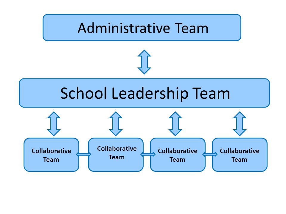 School Leadership Team Collaborative Team Administrative Team