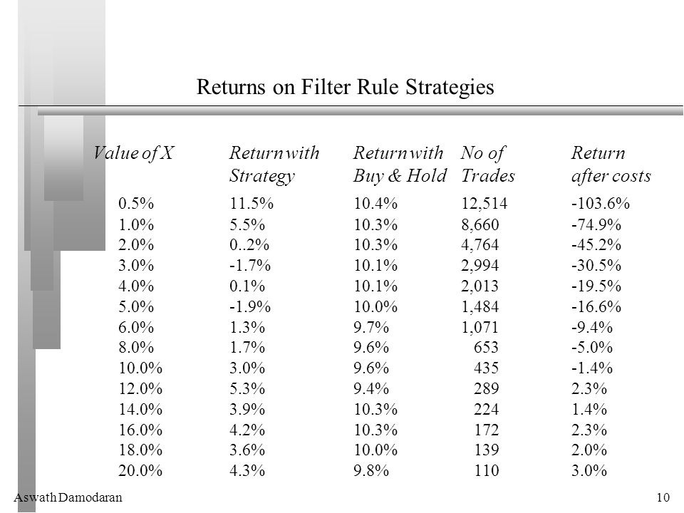 Aswath Damodaran10 Returns on Filter Rule Strategies Value of XReturn with Return with No of Return StrategyBuy & HoldTradesafter costs 0.5%11.5%10.4%12,514-103.6% 1.0%5.5%10.3%8,660-74.9% 2.0%0..2%10.3%4,764-45.2% 3.0%-1.7%10.1%2,994-30.5% 4.0%0.1%10.1%2,013-19.5% 5.0%-1.9%10.0%1,484-16.6% 6.0%1.3%9.7%1,071-9.4% 8.0%1.7%9.6% 653-5.0% 10.0%3.0%9.6% 435-1.4% 12.0%5.3%9.4% 2892.3% 14.0%3.9%10.3% 2241.4% 16.0%4.2%10.3% 1722.3% 18.0%3.6%10.0% 1392.0% 20.0%4.3%9.8% 1103.0%