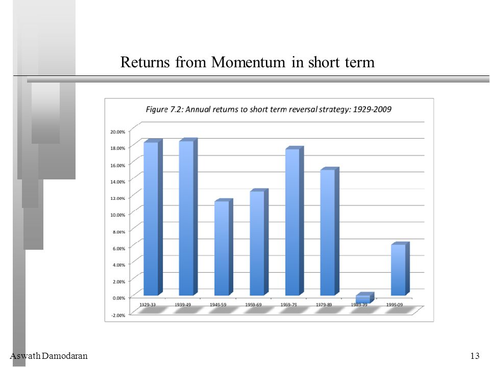 Aswath Damodaran13 Returns from Momentum in short term