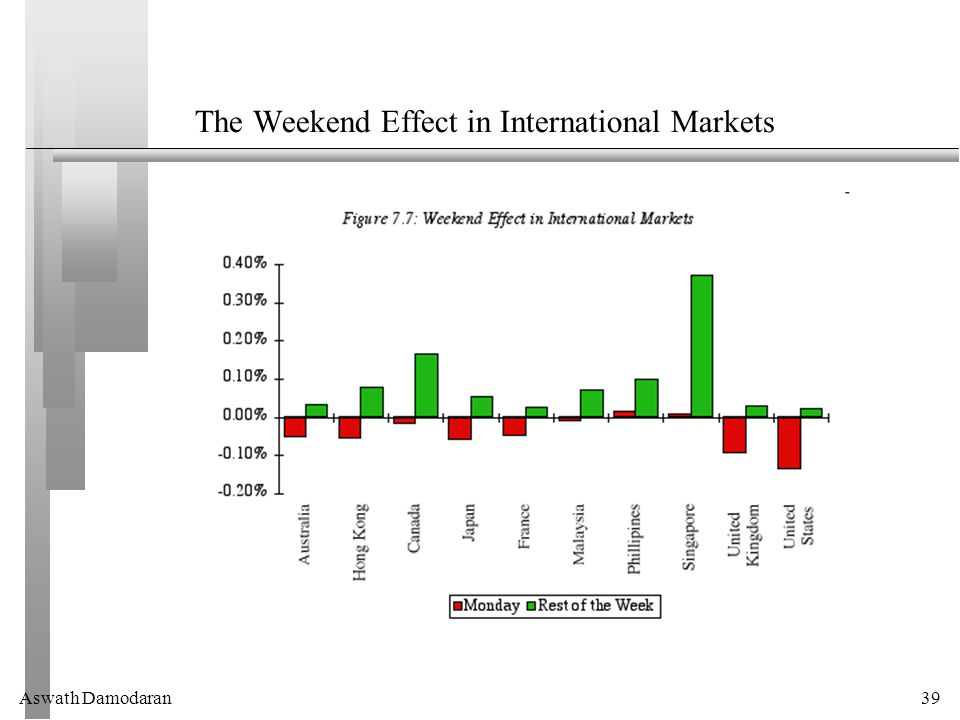Aswath Damodaran39 The Weekend Effect in International Markets