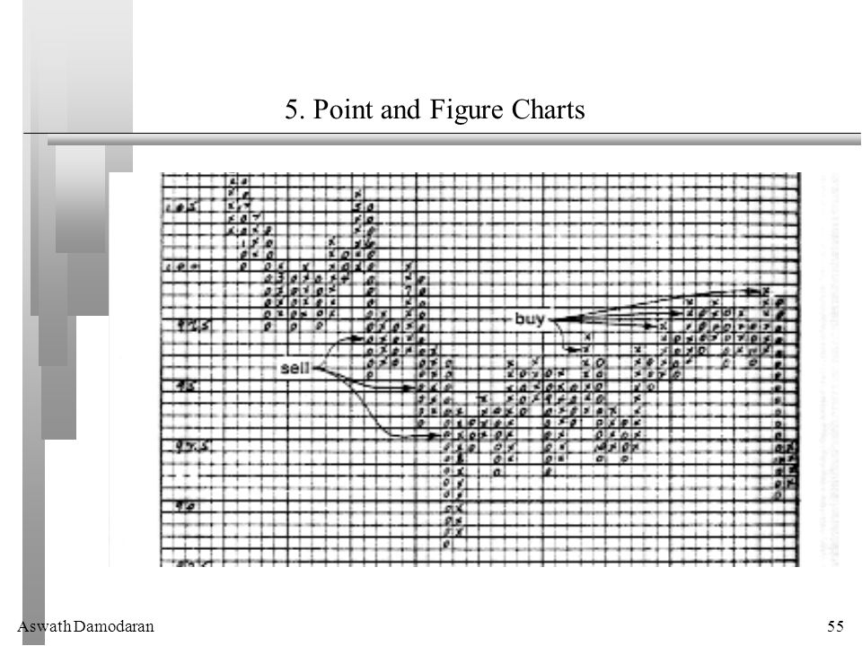 Aswath Damodaran55 5. Point and Figure Charts