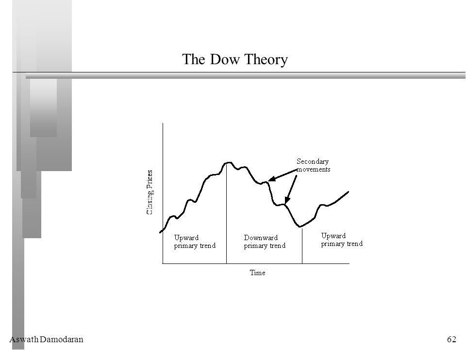 Aswath Damodaran62 The Dow Theory