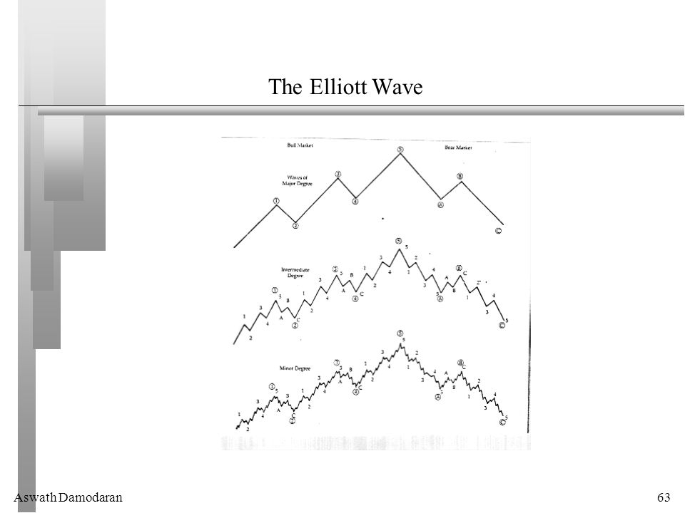 Aswath Damodaran63 The Elliott Wave