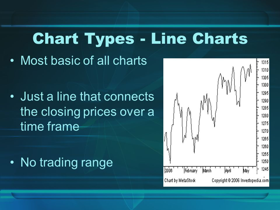 Chart Types - Line Charts Most basic of all charts Just a line that connects the closing prices over a time frame No trading range