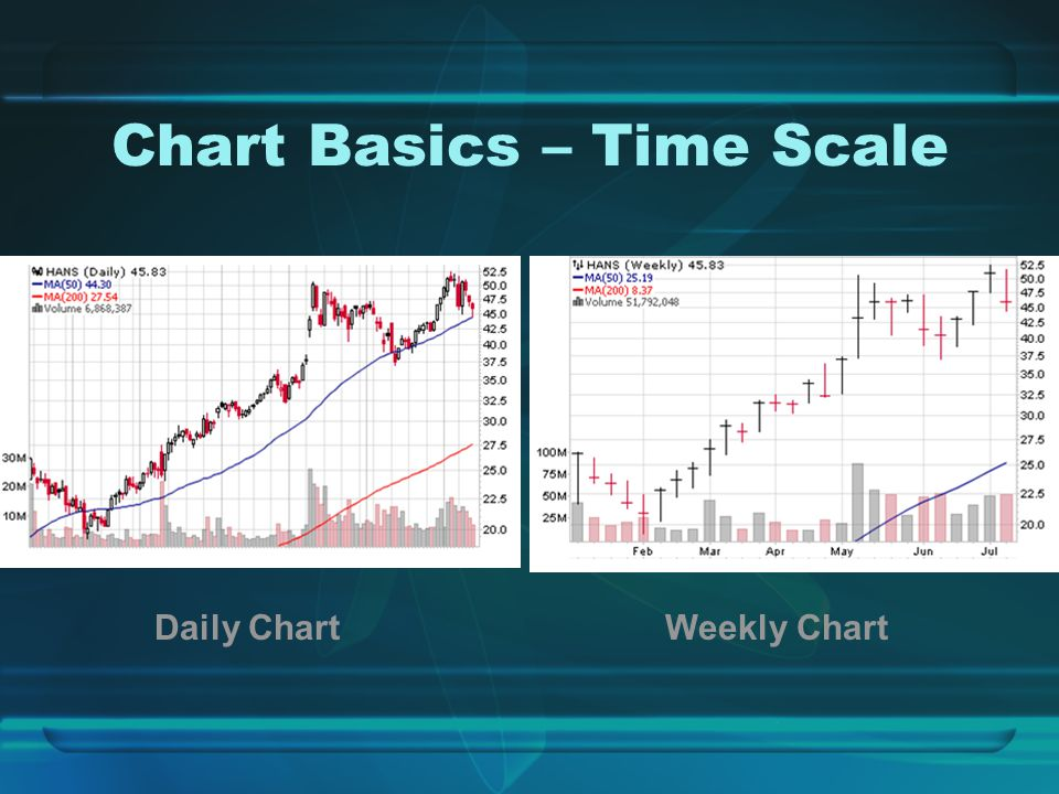 Chart Basics – Time Scale Daily ChartWeekly Chart