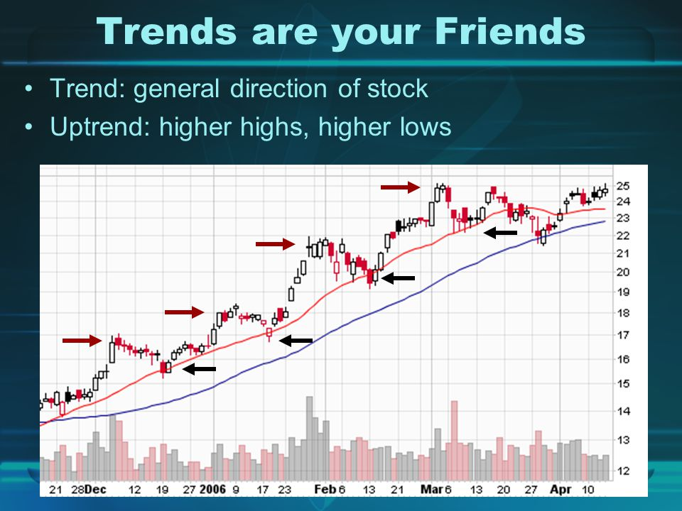 Trends are your Friends Trend: general direction of stock Uptrend: higher highs, higher lows