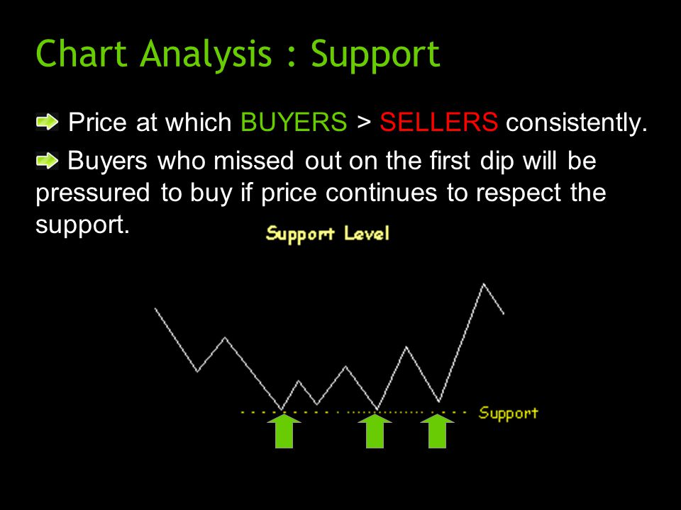 Chart Analysis : Support Price at which BUYERS > SELLERS consistently. Buyers who missed out on the first dip will be pressured to buy if price contin