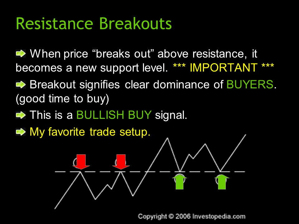 Resistance Breakouts When price breaks out above resistance, it becomes a new support level.