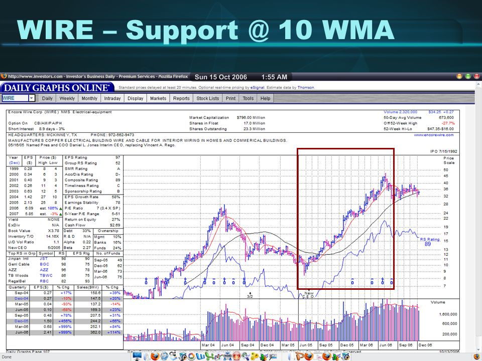 WIRE – Support @ 10 WMA