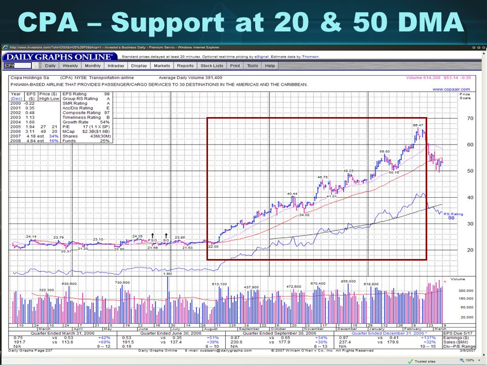 CPA – Support at 20 & 50 DMA