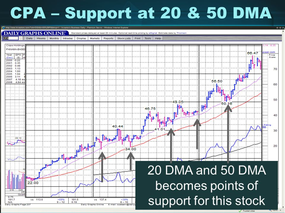 20 DMA and 50 DMA becomes points of support for this stock