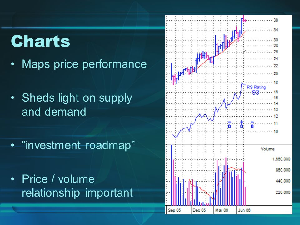 Charts Maps price performance Sheds light on supply and demand investment roadmap Price / volume relationship important