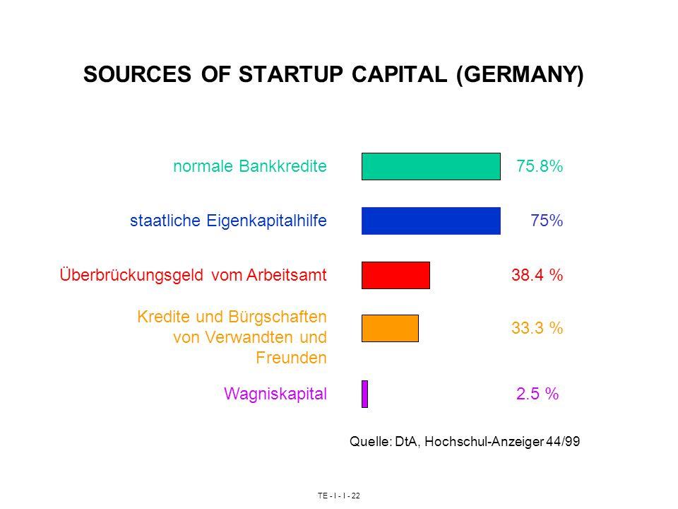 TE - I - I - 22 SOURCES OF STARTUP CAPITAL (GERMANY) Quelle: DtA, Hochschul-Anzeiger 44/99 staatliche Eigenkapitalhilfe Überbrückungsgeld vom Arbeitsamt Kredite und Bürgschaften von Verwandten und Freunden 75% normale Bankkredite75.8% 38.4 % 33.3 % Wagniskapital2.5 %