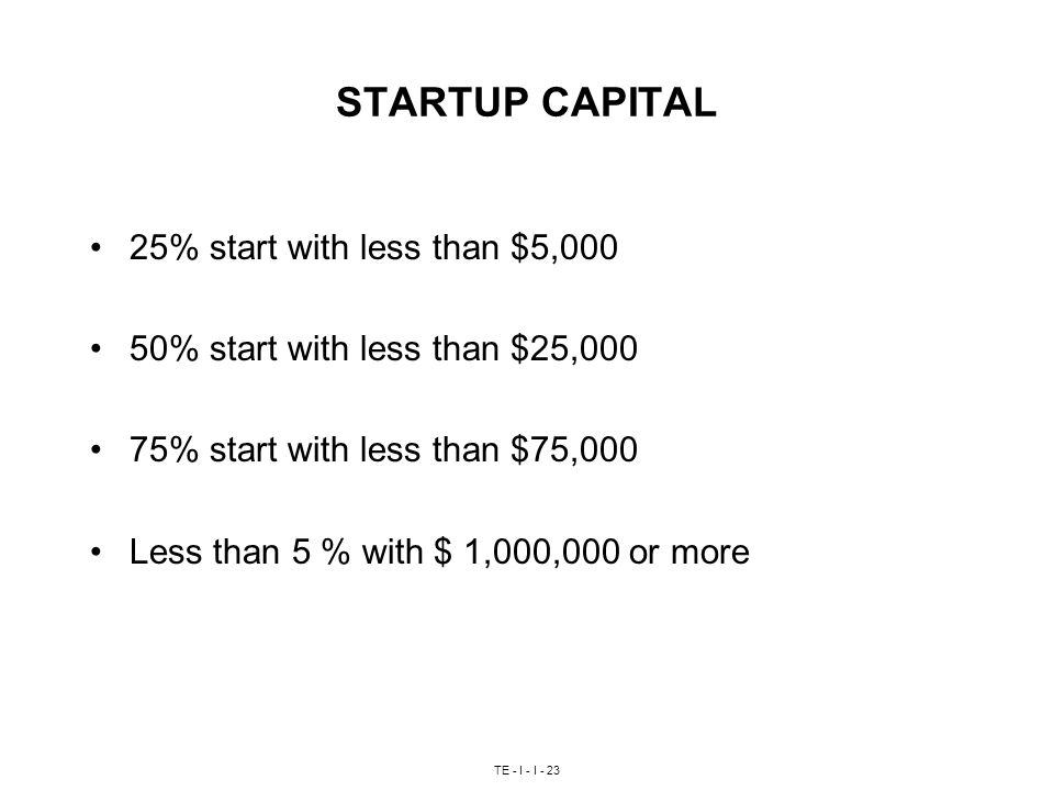 TE - I - I - 23 STARTUP CAPITAL 25% start with less than $5,000 50% start with less than $25,000 75% start with less than $75,000 Less than 5 % with $ 1,000,000 or more