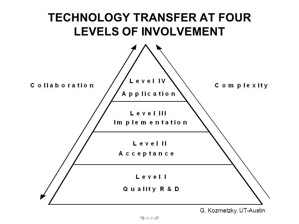 TE - I - I - 27 TECHNOLOGY TRANSFER AT FOUR LEVELS OF INVOLVEMENT G. Kozmetzky, UT-Austin