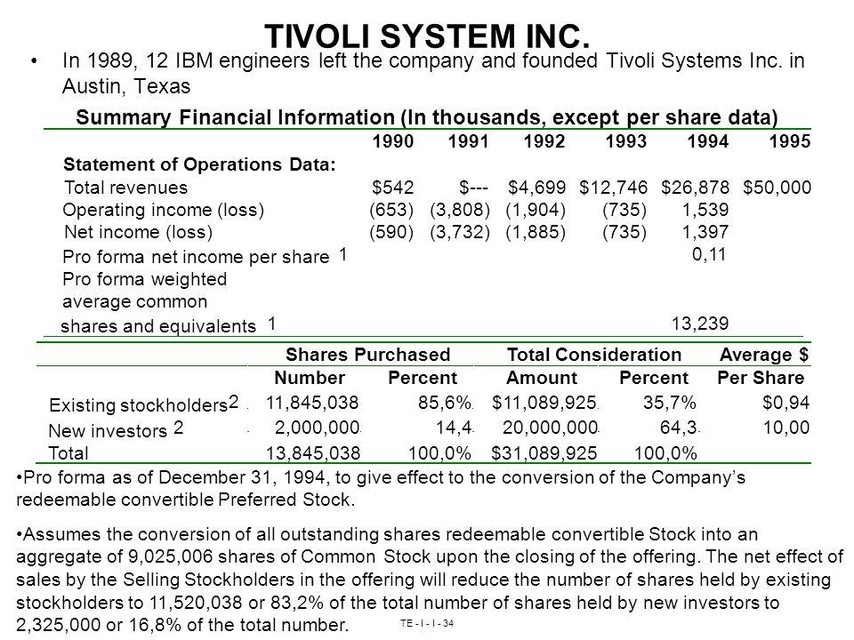TE - I - I - 34 TIVOLI SYSTEM INC.