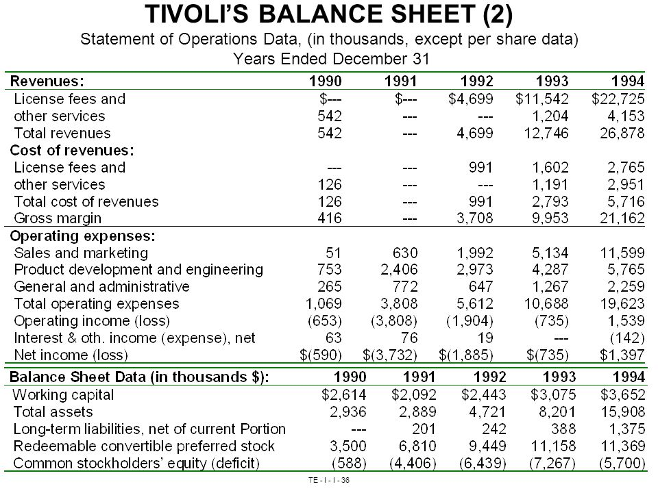 TE - I - I - 36 TIVOLI'S BALANCE SHEET (2) Statement of Operations Data, (in thousands, except per share data) Years Ended December 31