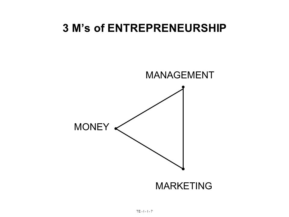 TE - I - I M's of ENTREPRENEURSHIP MONEY MARKETING MANAGEMENT