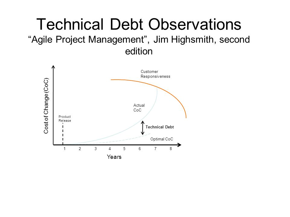 "Technical Debt Observations ""Agile Project Management"", Jim Highsmith, second edition Cost of Change (CoC) Years 1 2 3 4 5 6 7 8 Product Release Custo"