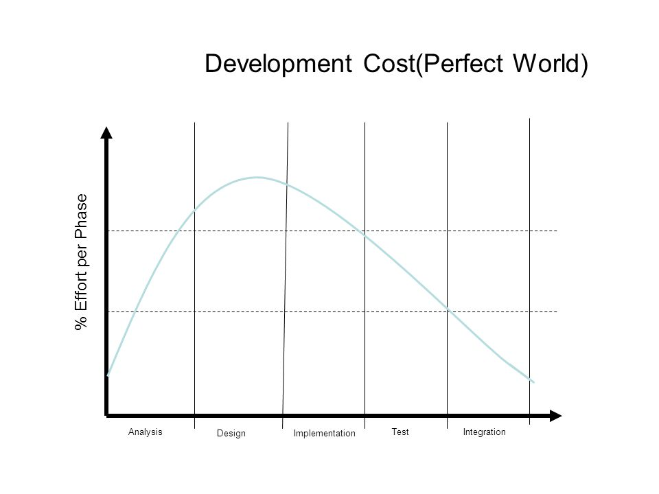 Development Cost(Perfect World) Analysis DesignImplementation TestIntegration % Effort per Phase