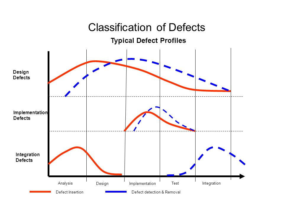 Analysis DesignImplementation TestIntegration Defect InsertionDefect detection & Removal Design Defects Integration Defects Typical Defect Profiles Implementation Defects Classification of Defects