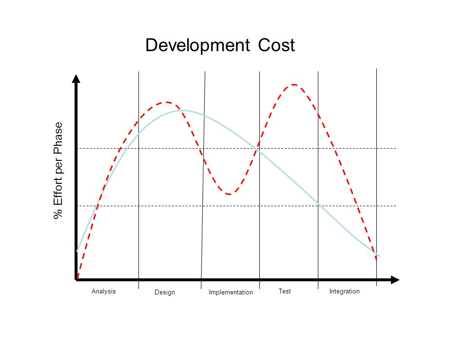Development Cost Analysis DesignImplementation TestIntegration % Effort per Phase