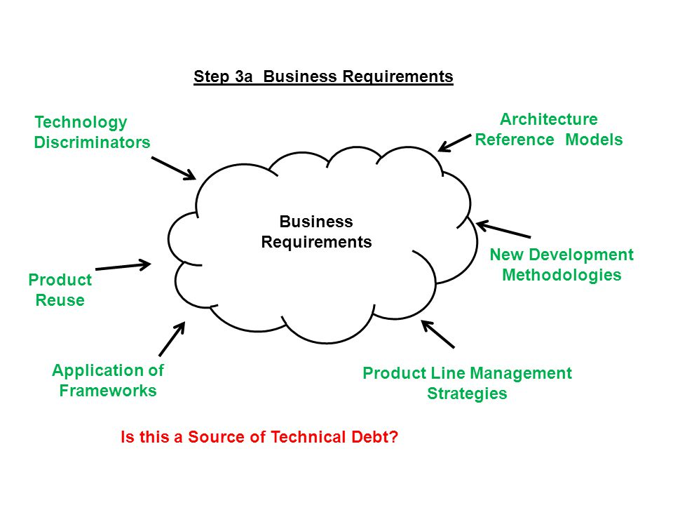 Step 3a Business Requirements Business Requirements Product Line Management Strategies Technology Discriminators Application of Frameworks Architecture Reference Models Product Reuse New Development Methodologies Is this a Source of Technical Debt