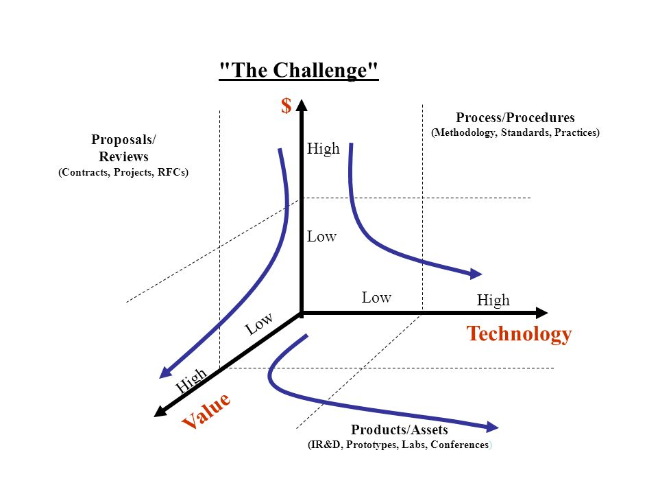 The Challenge $ Technology Value Low High Low High Low High Process/Procedures (Methodology, Standards, Practices) Products/Assets (IR&D, Prototypes, Labs, Conferences) Proposals/ Reviews (Contracts, Projects, RFCs)