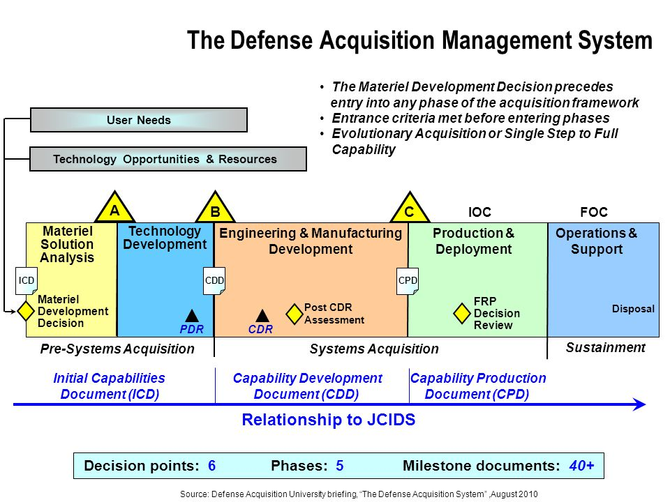 The Defense Acquisition Management System Operations & Support Decision points: 6 Phases: 5 Milestone documents: 40+ IOC Engineering & Manufacturing Development Production & Deployment Pre-Systems AcquisitionSystems Acquisition Operations & Support Sustainment Technology Opportunities & Resources Materiel Solution Analysis Technology Development Post CDR Assessment FRP Decision Review FOC Materiel Development Decision User Needs CDR Disposal The Materiel Development Decision precedes entry into any phase of the acquisition framework Entrance criteria met before entering phases Evolutionary Acquisition or Single Step to Full Capability PDR B A C ICDCDD CPD Relationship to JCIDS Initial Capabilities Document (ICD) Capability Development Document (CDD) Capability Production Document (CPD) Source: Defense Acquisition University briefing, The Defense Acquisition System ,August 2010