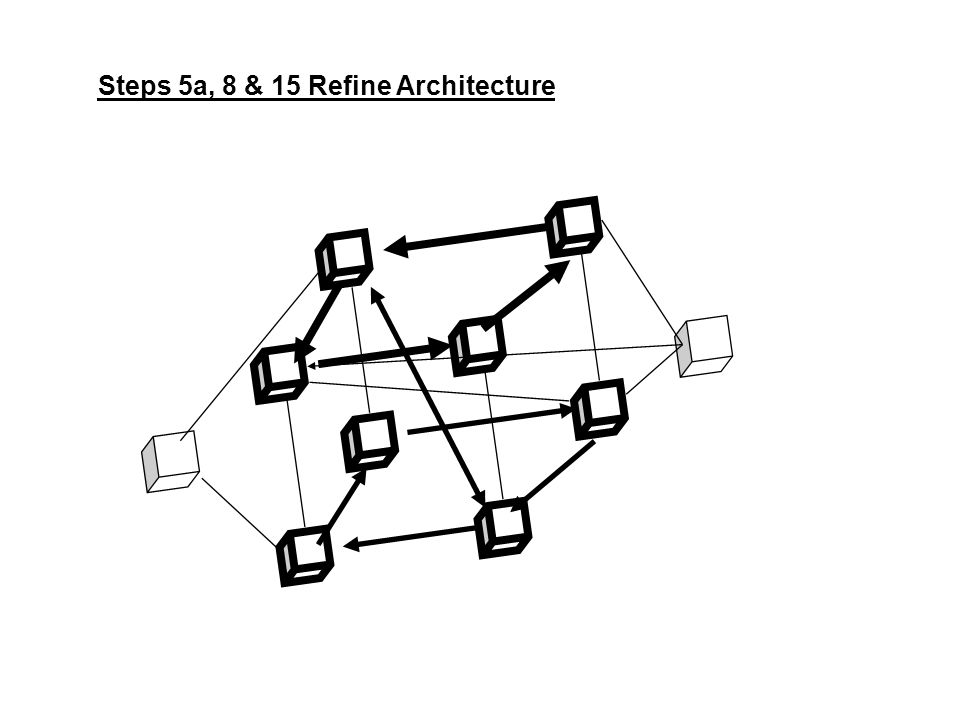 Steps 5a, 8 & 15 Refine Architecture