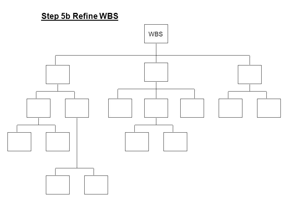 WBS Step 5b Refine WBS