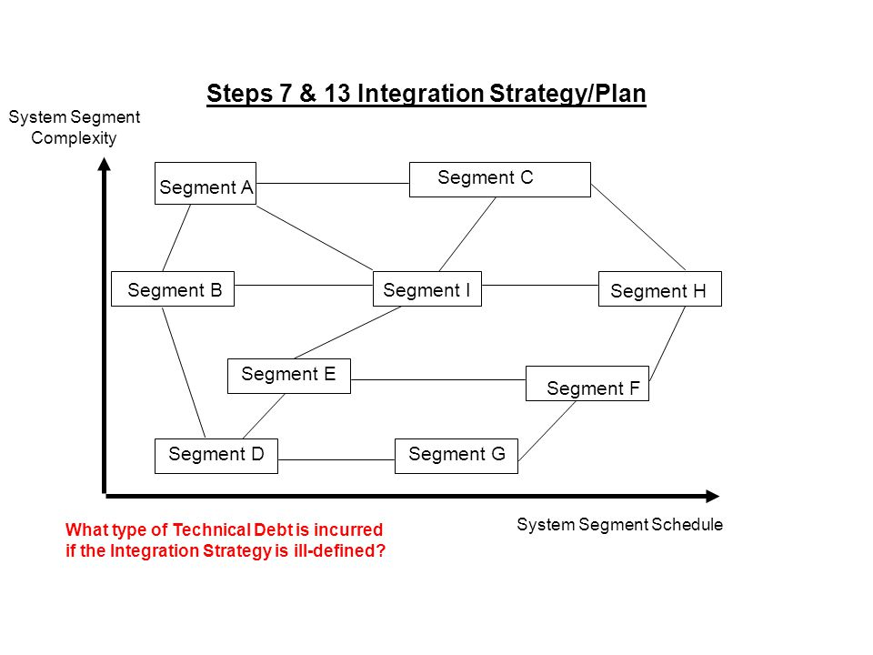 System Segment Schedule System Segment Complexity Segment A Segment C Segment B Segment D Segment E Segment F Segment G Segment H Segment I Steps 7 & 13 Integration Strategy/Plan What type of Technical Debt is incurred if the Integration Strategy is ill-defined