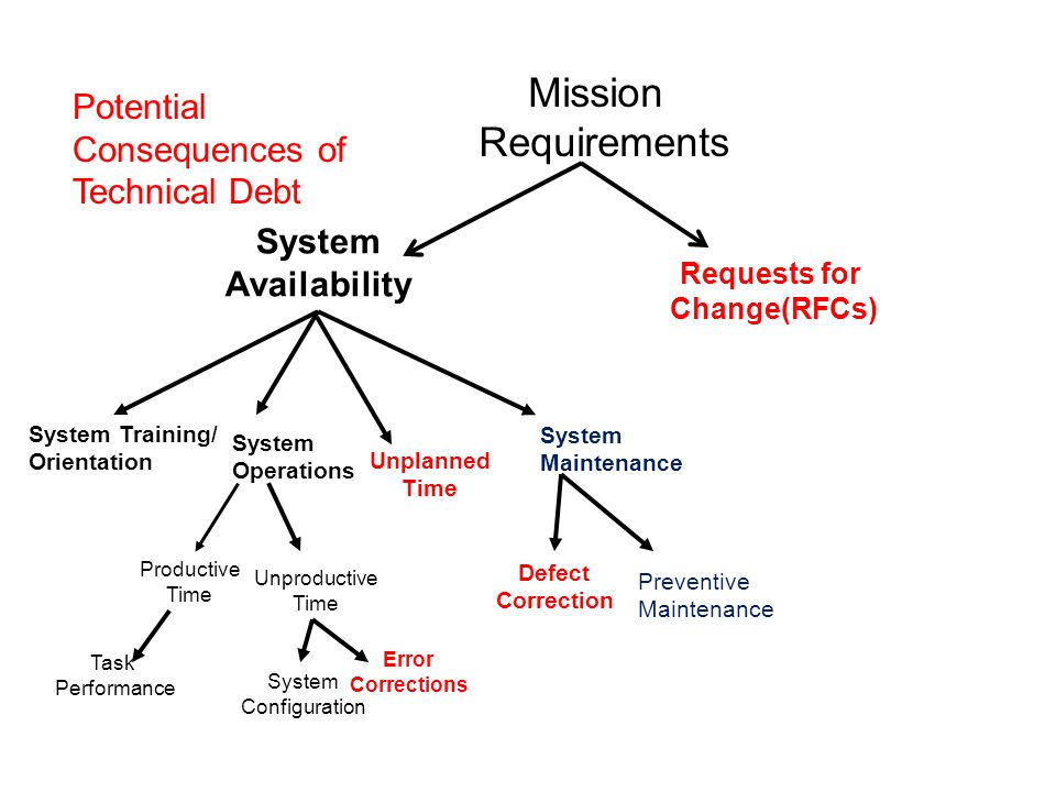 System Availability System Training/ Orientation System Operations System Maintenance Unplanned Time Productive Time Unproductive Time Task Performance System Configuration Error Corrections Defect Correction Preventive Maintenance Mission Requirements Requests for Change(RFCs) Potential Consequences of Technical Debt
