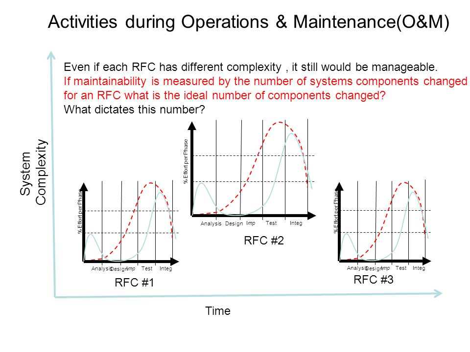Activities during Operations & Maintenance(O&M) Analysis Design ImpTestInteg % Effort per Phase Analysis Design ImpTestInteg % Effort per Phase Analysis Design ImpTestInteg % Effort per Phase RFC #1 RFC #2 RFC #3 System Complexity Time Even if each RFC has different complexity, it still would be manageable.