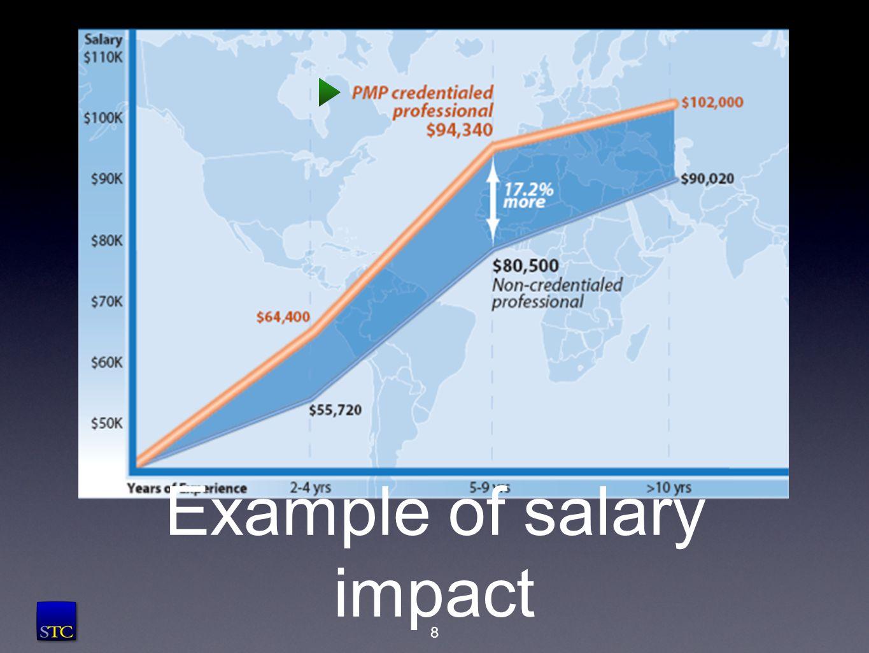 Example of salary impact 8