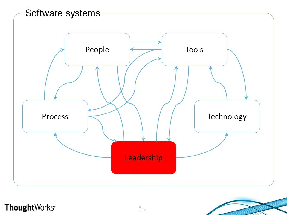© 2010 Software systems PeopleTools TechnologyProcess Leadership