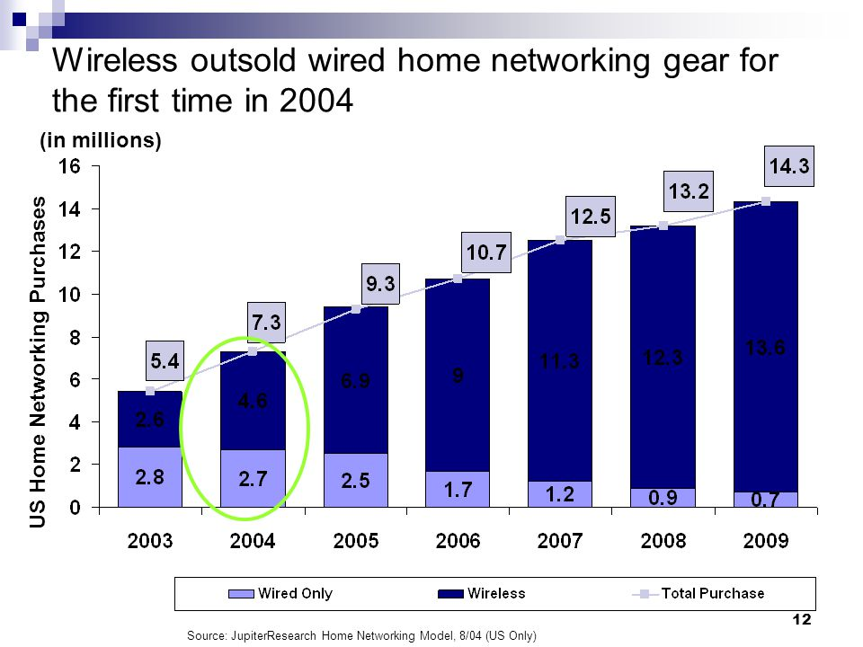 Windows Networking and Device Technologies January 27, Wireless outsold wired home networking gear for the first time in 2004 US Home Networking Purchases (in millions) Source: JupiterResearch Home Networking Model, 8/04 (US Only)