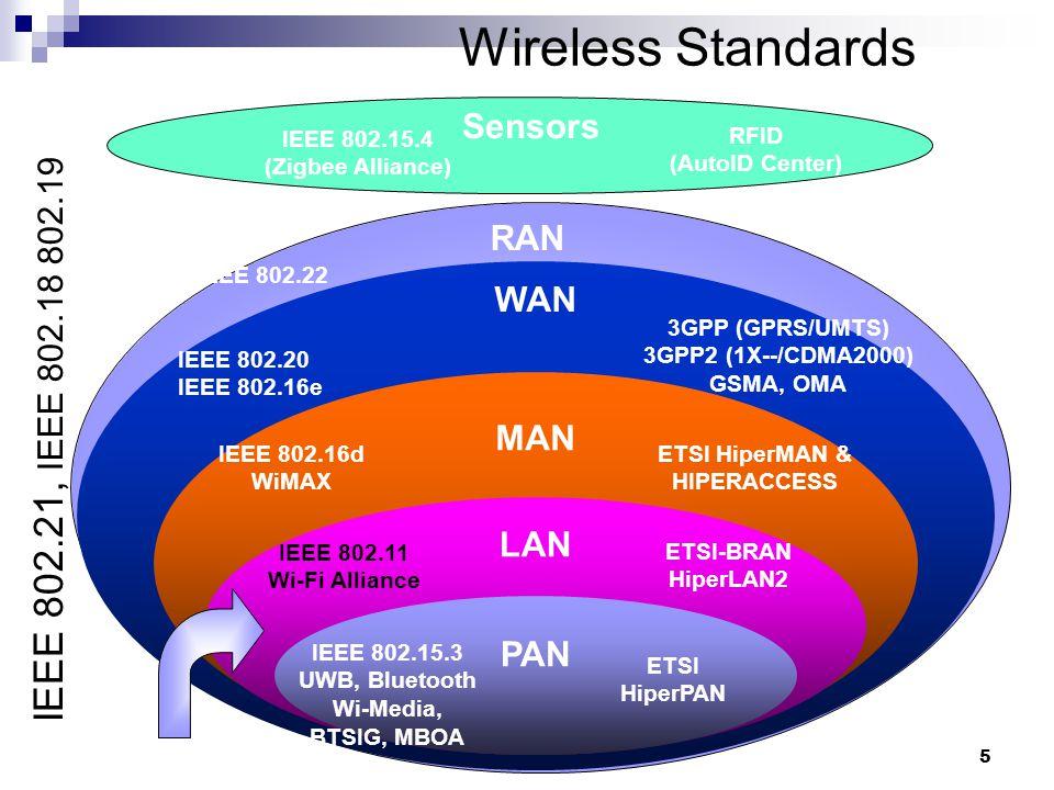 Windows Networking and Device Technologies January 27, 2005 5 Wireless Standards IEEE 802.15.3 UWB, Bluetooth Wi-Media, BTSIG, MBOA WAN MAN LAN PAN ETSI HiperPAN IEEE 802.11 Wi-Fi Alliance ETSI-BRAN HiperLAN2 IEEE 802.16d WiMAX ETSI HiperMAN & HIPERACCESS IEEE 802.20 IEEE 802.16e 3GPP (GPRS/UMTS) 3GPP2 (1X--/CDMA2000) GSMA, OMA Sensors IEEE 802.15.4 (Zigbee Alliance) RFID (AutoID Center) IEEE 802.21, IEEE 802.18 802.19 RAN IEEE 802.22