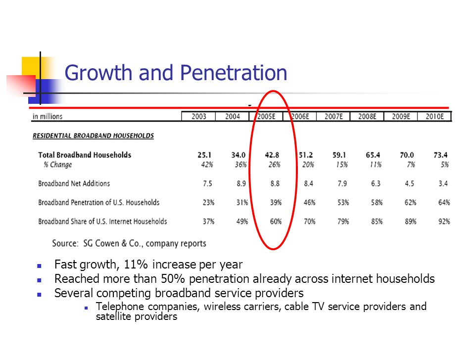 Growth and Penetration Fast growth, 11% increase per year Reached more than 50% penetration already across internet households Several competing broad