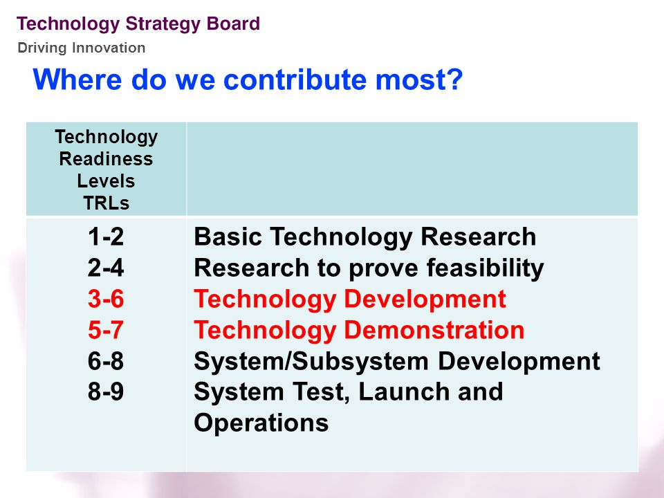 Driving Innovation Where do we contribute most.
