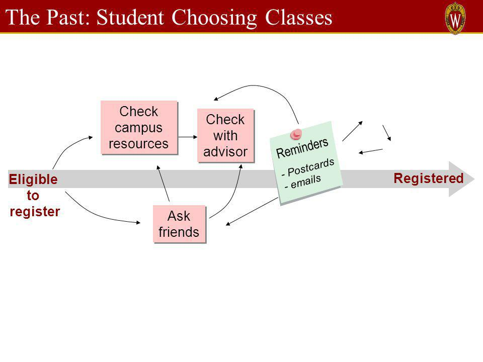 The Past: Student Choosing Classes Ask friends Reminders - Postcards - emails Check campus resources Check with advisor Eligible to register Registered