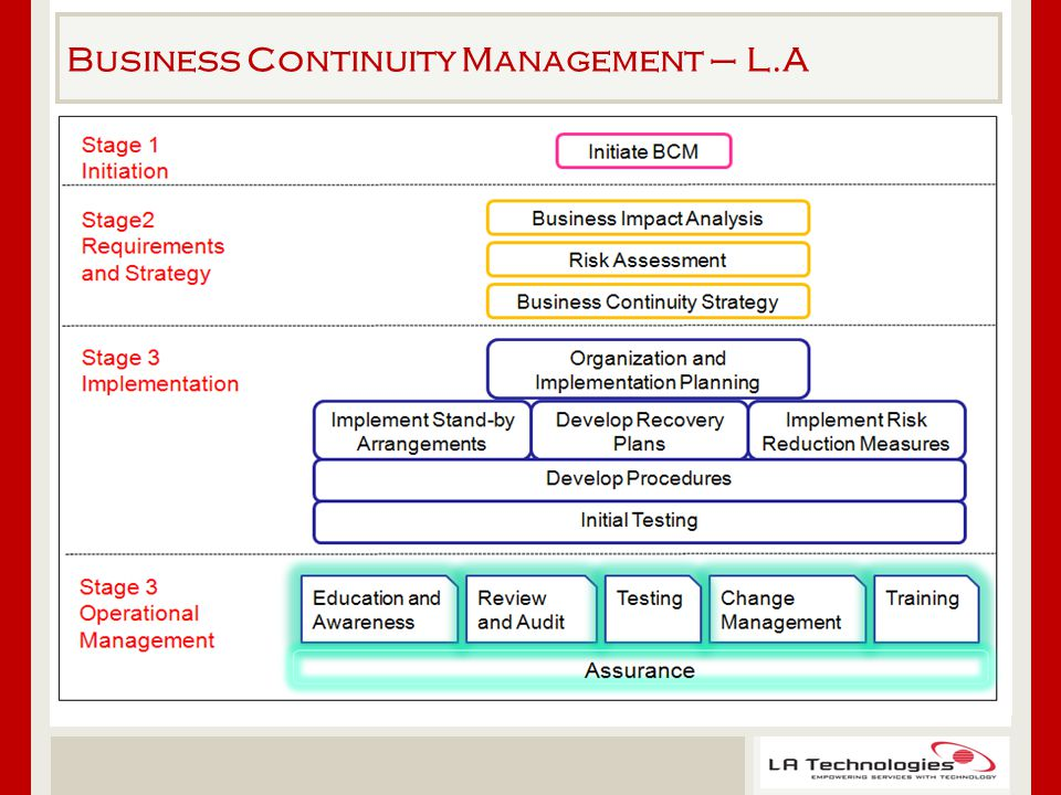 Business Continuity Management – L.A