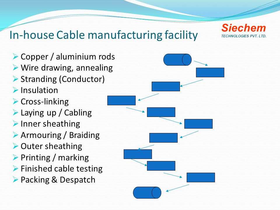 In-house Cable manufacturing facility  Copper / aluminium rods  Wire drawing, annealing  Stranding (Conductor)  Insulation  Cross-linking  Laying up / Cabling  Inner sheathing  Armouring / Braiding  Outer sheathing  Printing / marking  Finished cable testing  Packing & Despatch Siechem TECHNOLOGIES PVT.