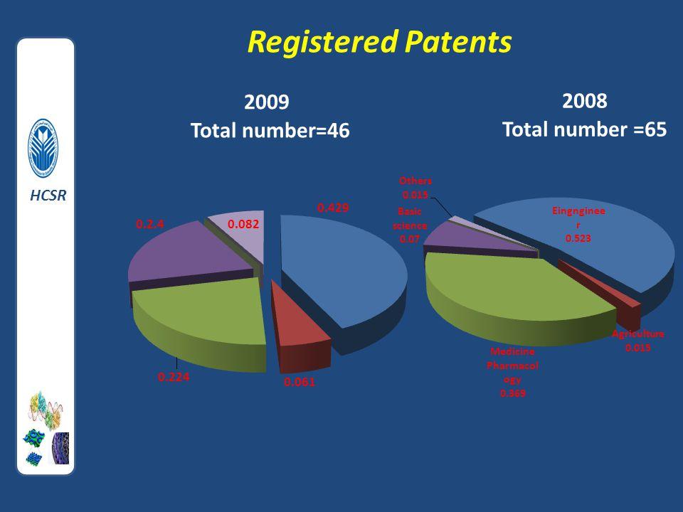 Registered Patents HCSR