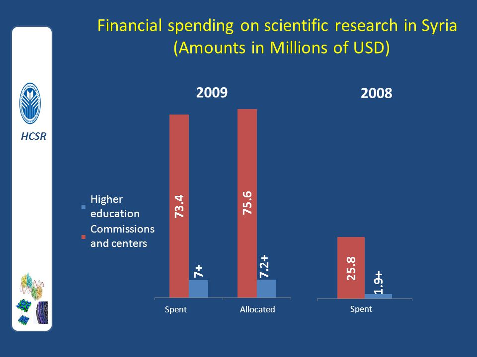 Higher education Commissions and centers Financial spending on scientific research in Syria (Amounts in Millions of USD) HCSR