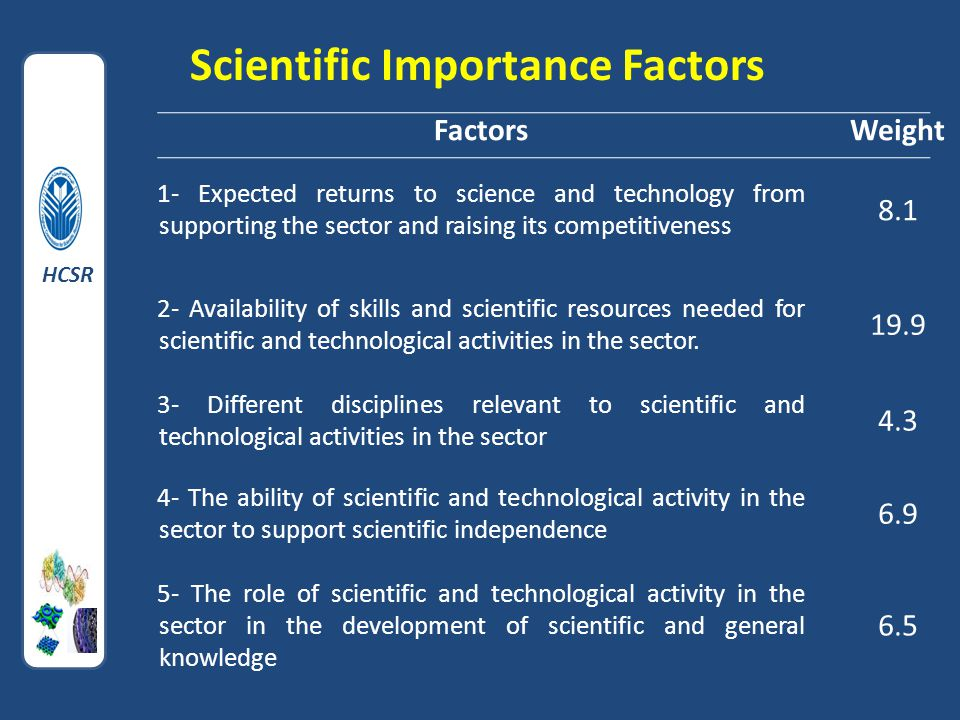 Scientific Importance Factors FactorsWeight 1- Expected returns to science and technology from supporting the sector and raising its competitiveness 8.1 2- Availability of skills and scientific resources needed for scientific and technological activities in the sector.