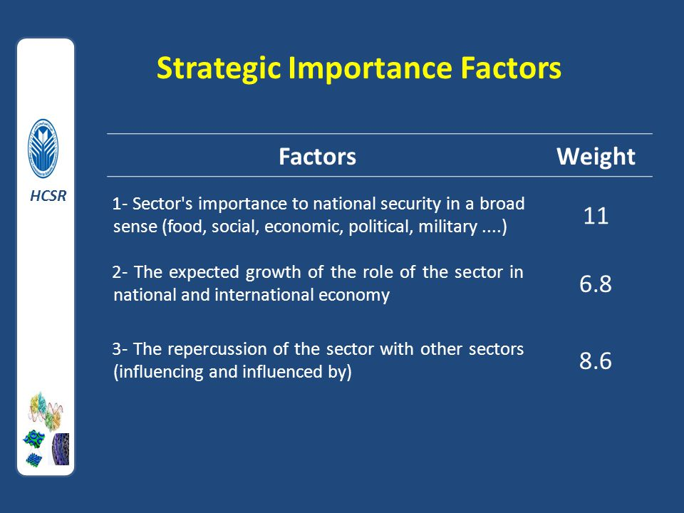 Strategic Importance Factors FactorsWeight 1- Sector s importance to national security in a broad sense (food, social, economic, political, military....) 11 2- The expected growth of the role of the sector in national and international economy 6.8 3- The repercussion of the sector with other sectors (influencing and influenced by) 8.6 HCSR