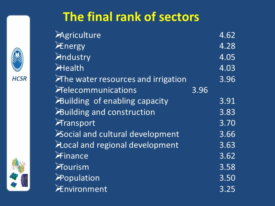  Agriculture4.62  Energy 4.28  Industry4.05  Health4.03  The water resources and irrigation3.96  Telecommunications3.96  Building of enabling capacity3.91  Building and construction 3.83  Transport 3.70  Social and cultural development3.66  Local and regional development 3.63  Finance3.62  Tourism3.58  Population3.50  Environment 3.25 The final rank of sectors HCSR