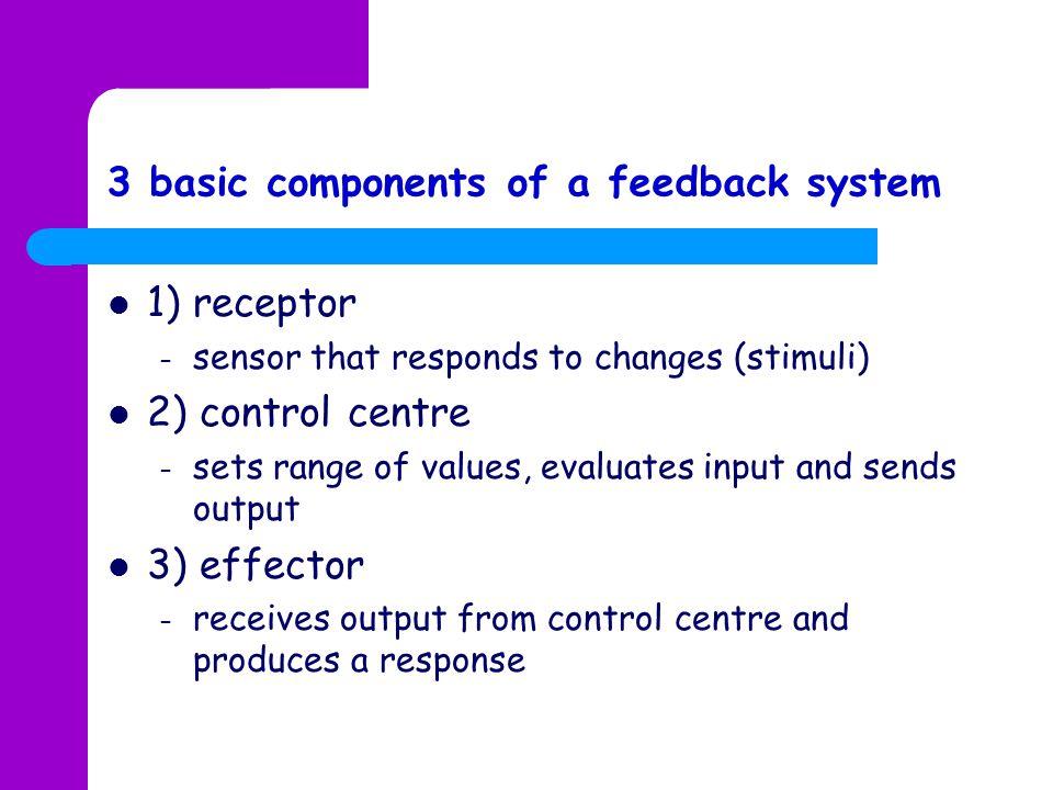 1) receptor – sensor that responds to changes (stimuli) 2) control centre – sets range of values, evaluates input and sends output 3) effector – recei